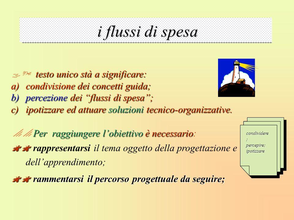 Flussi di spesa testo unico stà a significare: testo unico stà a significare: a)condivisione dei concetti guida; b)percezione dei flussi di spesa; c)i