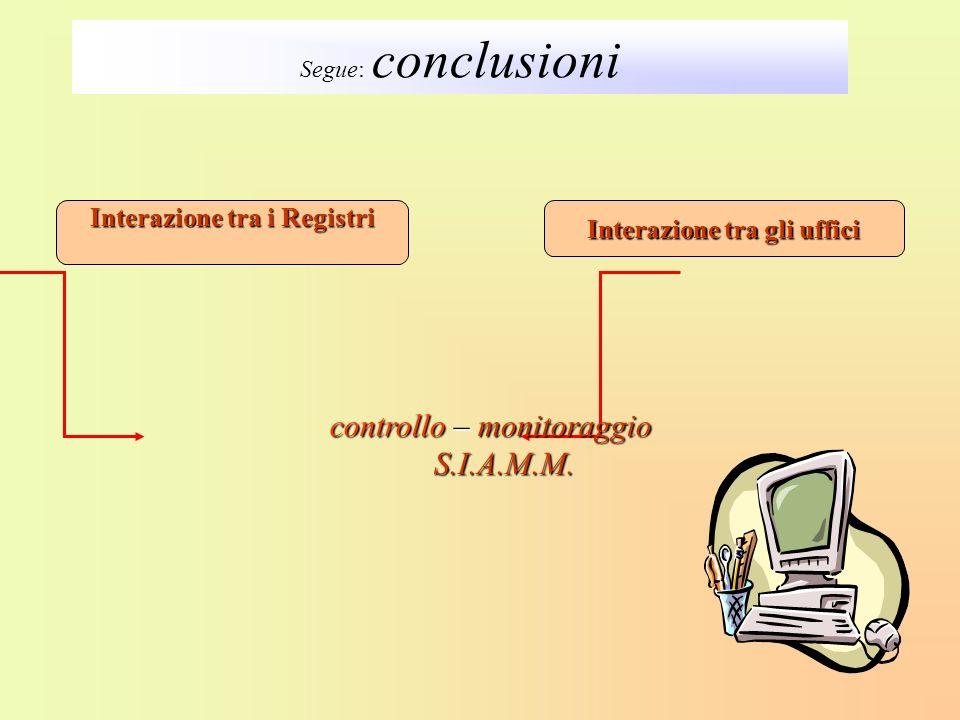 Interazione tra gli uffici Interazione tra i Registri Segue: conclusioni controllo – monitoraggio S.I.A.M.M. S.I.A.M.M.