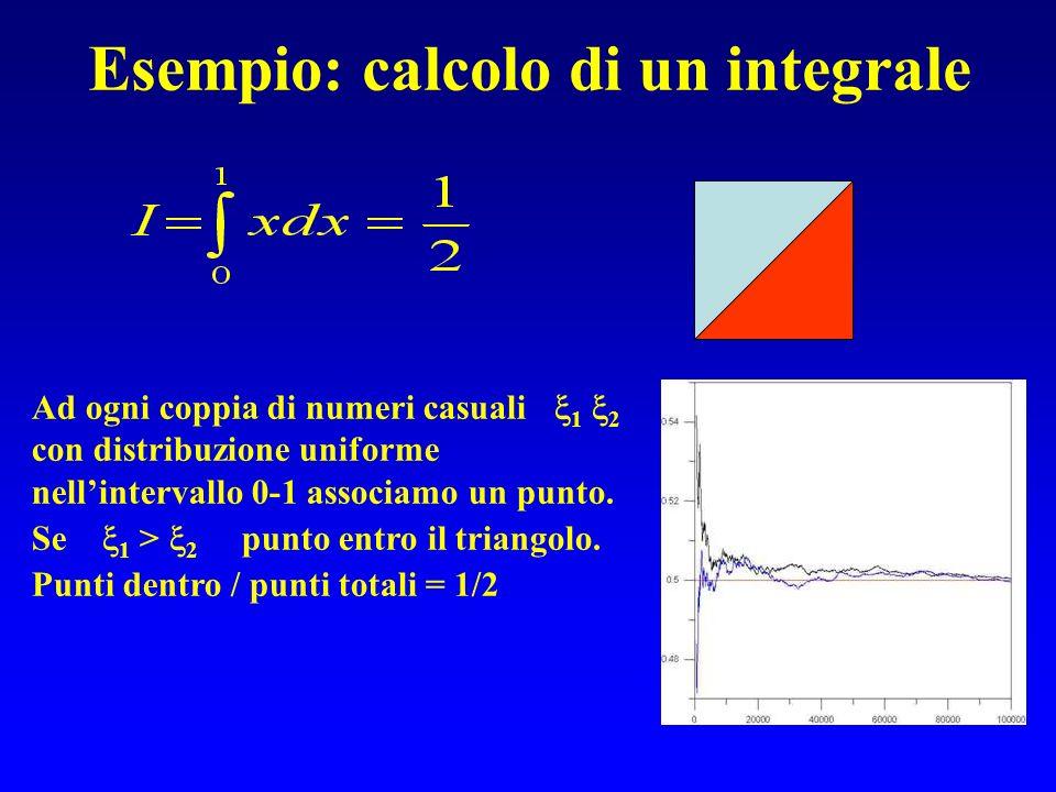 Esempio: calcolo di un integrale Ad ogni coppia di numeri casuali 1 2 con distribuzione uniforme nellintervallo 0-1 associamo un punto. Se 1 > 2 punto