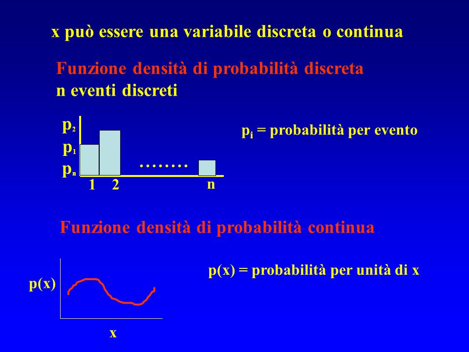 x può essere una variabile discreta o continua Funzione densità di probabilità discreta n eventi discreti........ 1 2 n p2p2 p1p1 pnpn p i = probabili