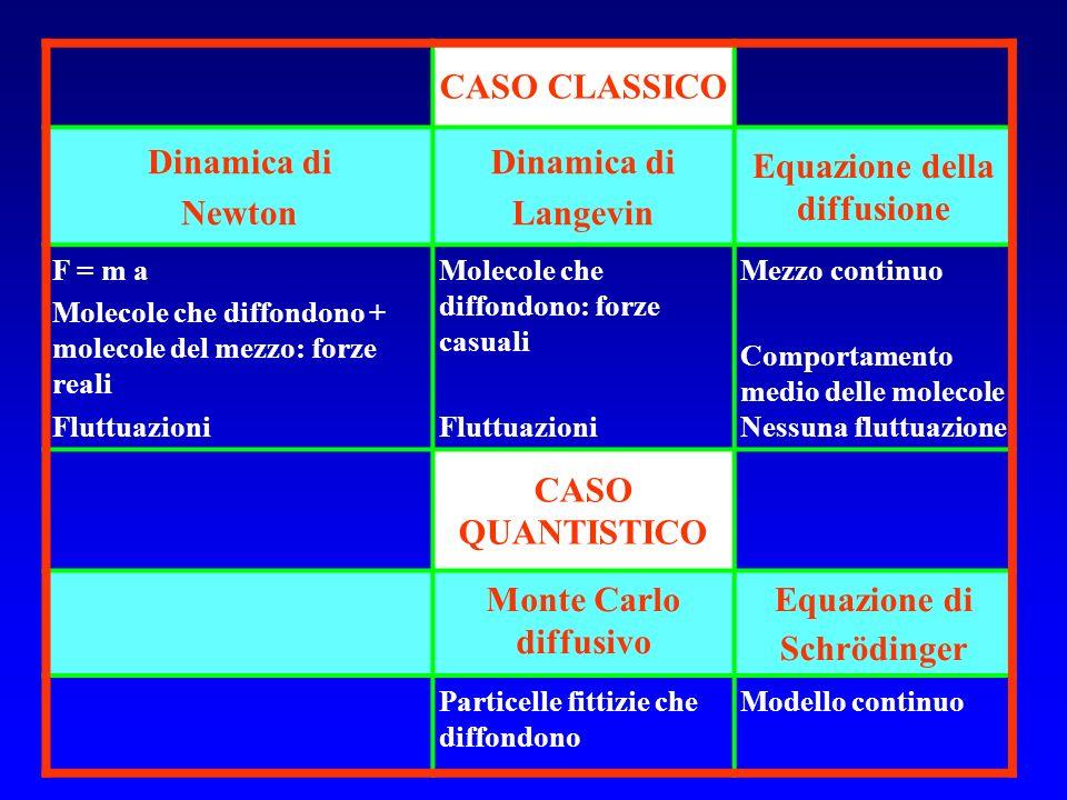 CASO CLASSICO Dinamica di Newton Dinamica di Langevin Equazione della diffusione F = m a Molecole che diffondono + molecole del mezzo: forze reali Flu