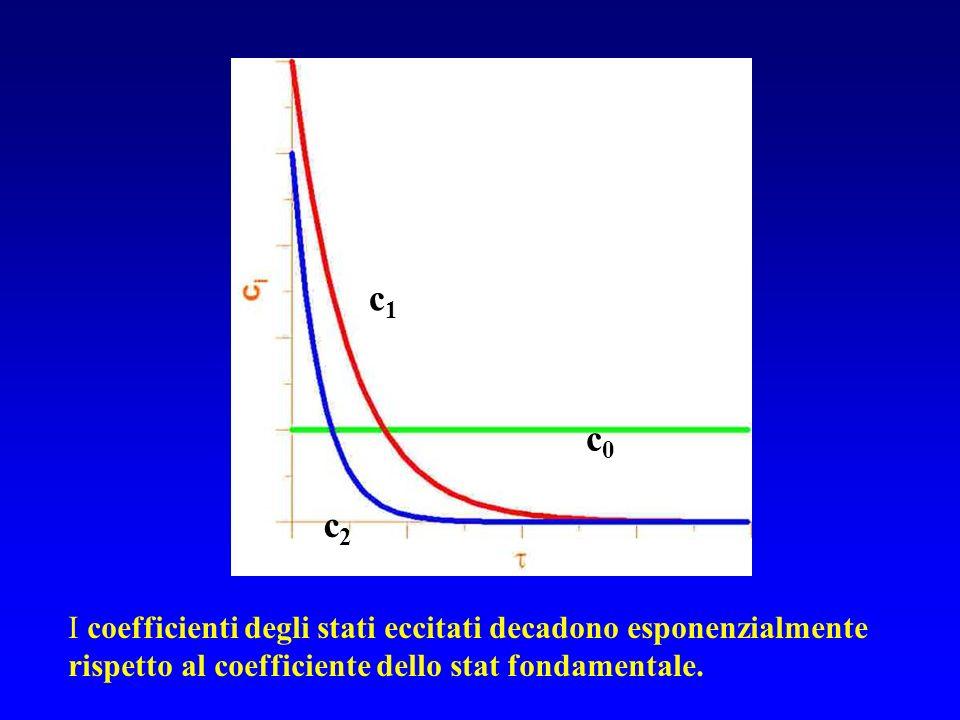 c0c0 c1c1 c2c2 I coefficienti degli stati eccitati decadono esponenzialmente rispetto al coefficiente dello stat fondamentale.