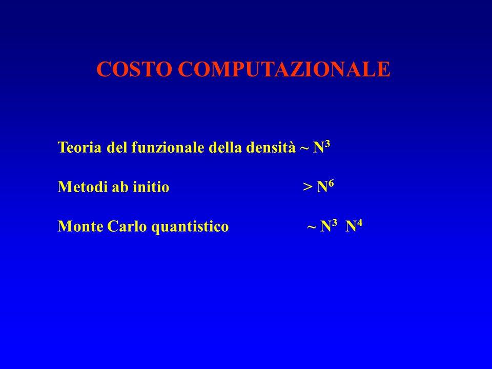COSTO COMPUTAZIONALE Teoria del funzionale della densità ~ N 3 Metodi ab initio > N 6 Monte Carlo quantistico ~ N 3 N 4