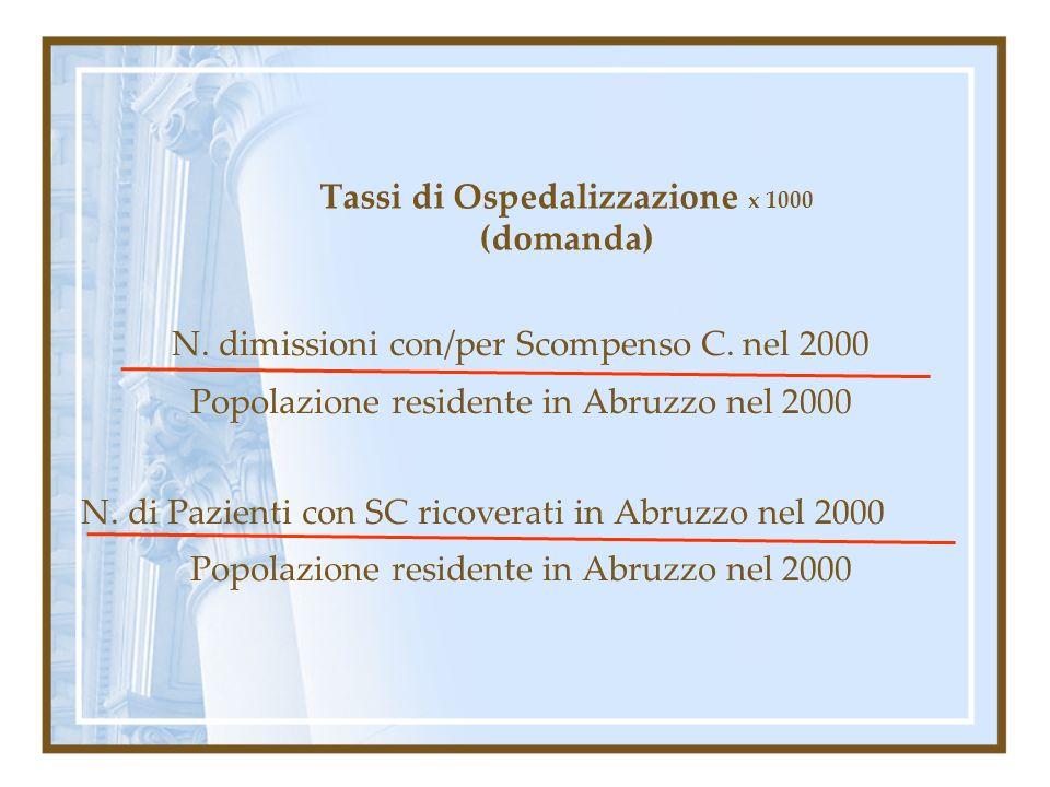 Tassi di Ospedalizzazione x 1000 (domanda) N. dimissioni con/per Scompenso C. nel 2000 Popolazione residente in Abruzzo nel 2000 N. di Pazienti con SC