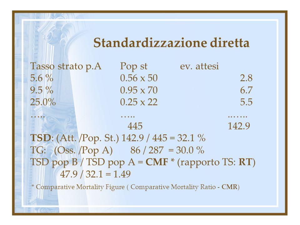 Standardizzazione diretta Tasso strato p.A Pop stev. attesi 5.6 %0.56 x 502.8 9.5 %0.95 x 706.7 25.0% 0.25 x 225.5 …..…....….. 445 142.9 TSD: (Att. /P