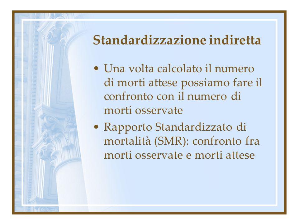 Standardizzazione indiretta Una volta calcolato il numero di morti attese possiamo fare il confronto con il numero di morti osservate Rapporto Standar