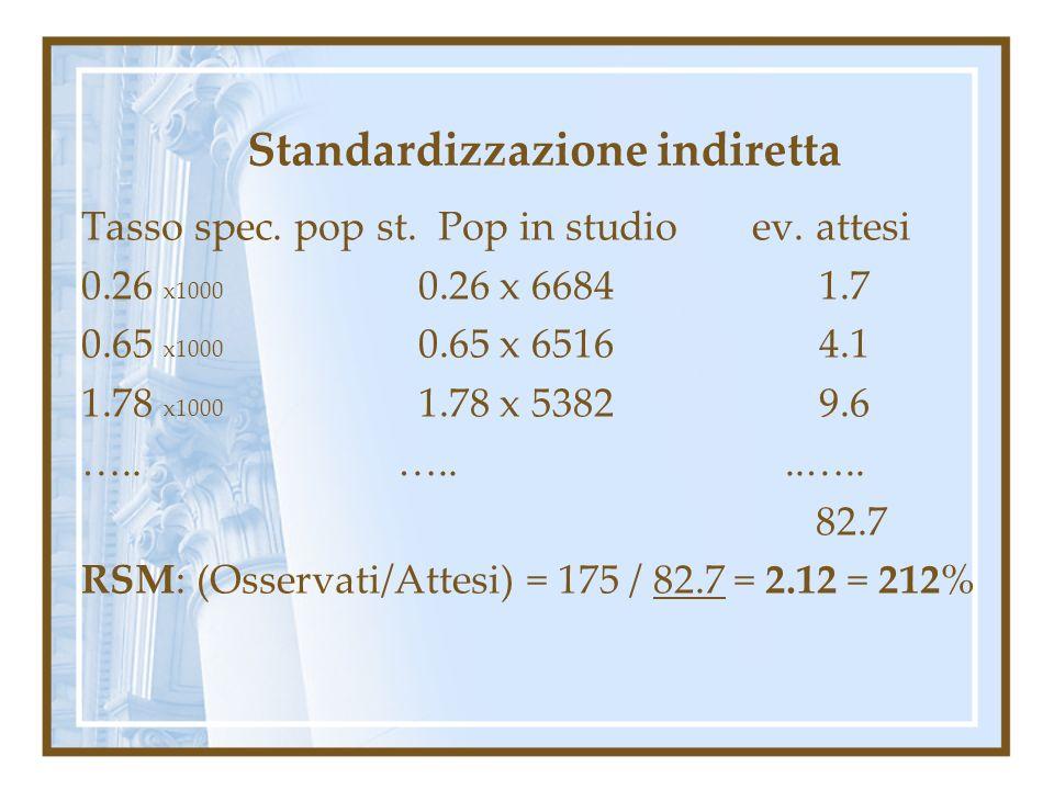 Standardizzazione indiretta Tasso spec. pop st. Pop in studio ev. attesi 0.26 x1000 0.26 x 66841.7 0.65 x1000 0.65 x 65164.1 1.78 x1000 1.78 x 53829.6