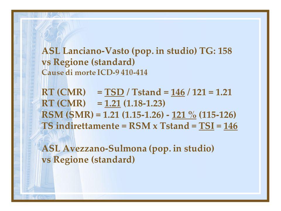 ASL Lanciano-Vasto (pop. in studio) TG: 158 vs Regione (standard) Cause di morte ICD-9 410-414 RT (CMR) = TSD / Tstand = 146 / 121 = 1.21 RT (CMR) = 1