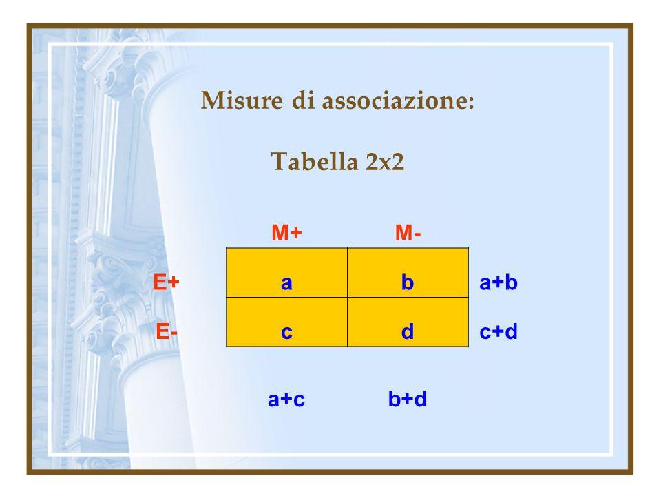 Misure di associazione: Tabella 2x2 M+M- E+aba+b E-cdc+d a+cb+d