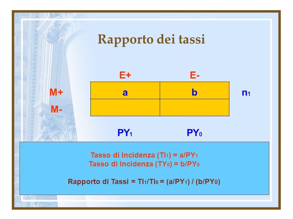 Rapporto dei tassi E+E- M+abn1n1 M- PY 1 PY 0 Tasso di Incidenza (TI 1 ) = a/PY 1 Tasso di Incidenza (TY 0 ) = b/PY 0 Rapporto di Tassi = TI 1 /TI 0 =