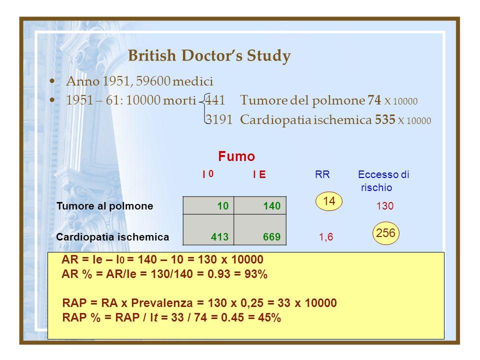 British Doctors Study Anno 1951, 59600 medici 1951 – 61: 10000 morti 441 Tumore del polmone 74 X 10000 3191 Cardiopatia ischemica 535 X 10000 Fumo I 0