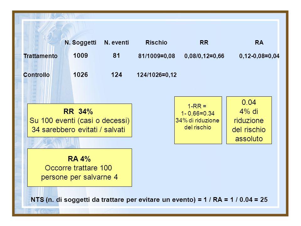 N. SoggettiN. eventiRischioRRRA Trattamento 100981 81/1009=0,080,08/0,12=0,660,12-0,08=0,04 Controllo 1026124 124/1026=0,12 1-RR = 1- 0,66=0.34 34% di