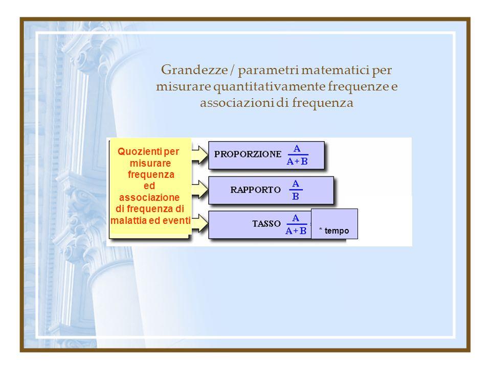 Proporzione Descrive la quantità relativa di una popolazione con una certa caratteristica rispetto alla popolazione totale (i casi / soggetti del numeratore, sono inclusi nel denominatore) Dimensione: 0-1 (0%-100%) Es.