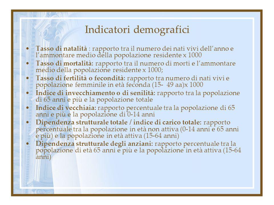 Indicatori demografici Tasso di natalità : rapporto tra il numero dei nati vivi dellanno e lammontare medio della popolazione residente x 1000 Tasso d