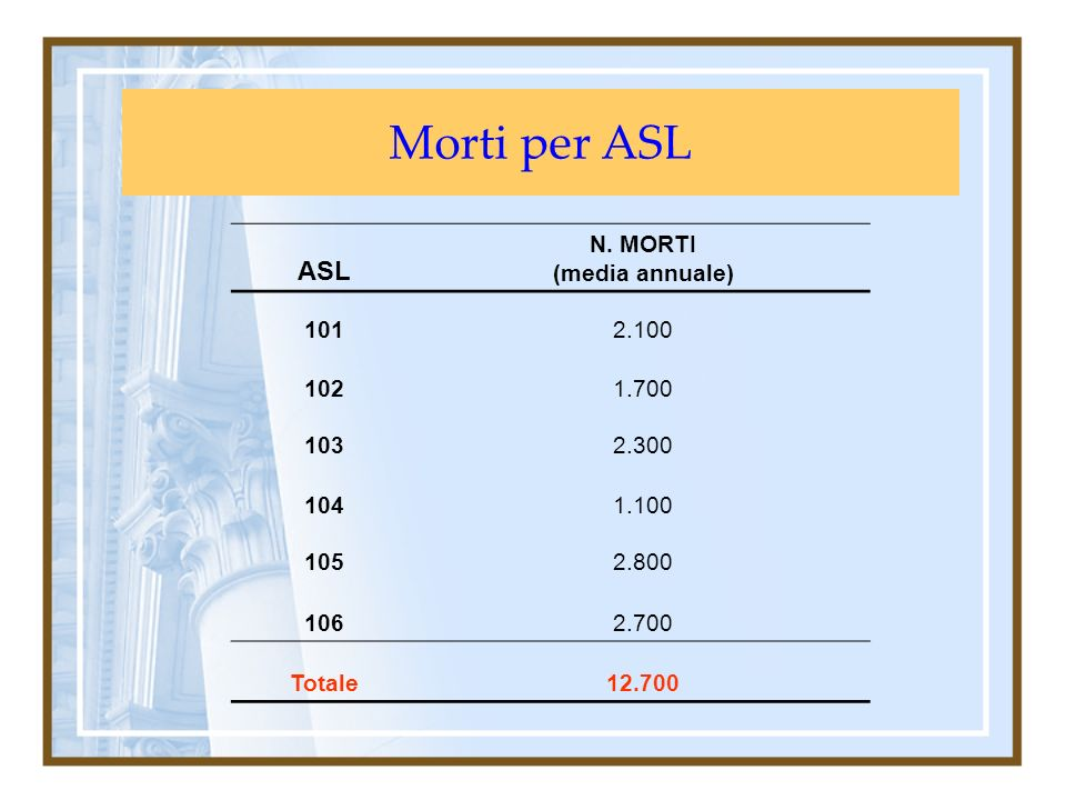 Morti per ASL ASL N. MORTI (media annuale) 1012.100 1021.700 1032.300 1041.100 1052.800 1062.700 Totale12.700