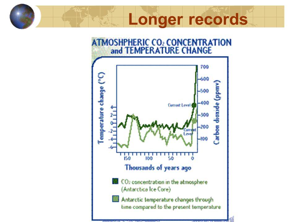 Longer records