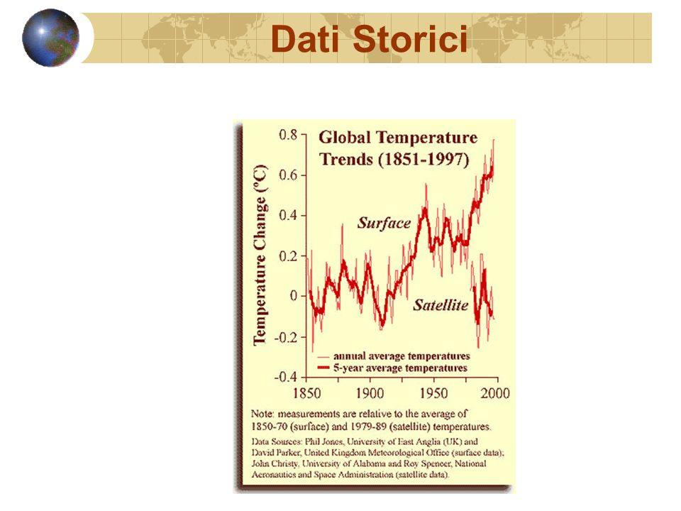 Dati Storici