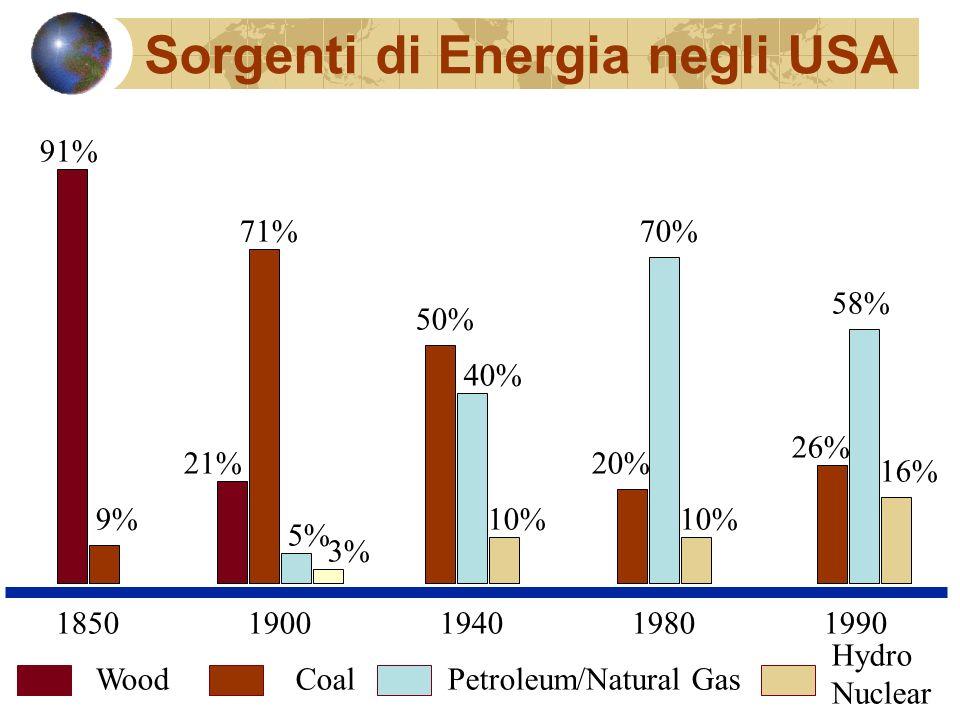 1850 1900 1940 1980 1990 WoodCoalPetroleum/Natural Gas Hydro Nuclear 91% 9% 21% 71% 5% 3% 50% 40% 10% 70% 10% 20% 16% 58% 26% Sorgenti di Energia negli USA