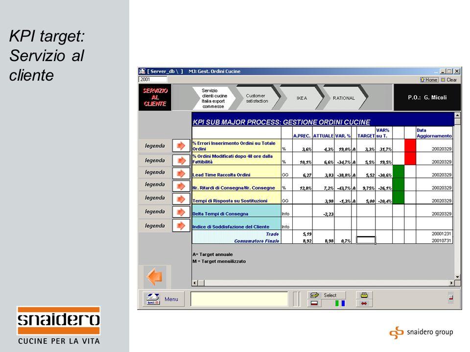 KPI target: Servizio al cliente