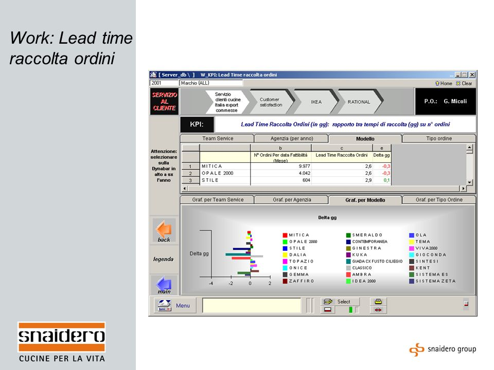 Work: Lead time raccolta ordini
