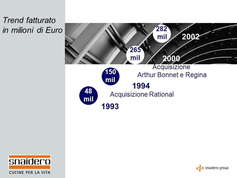 Trend fatturato in milioni di Euro 1993 1994 Acquisizione Rational 2000 Acquisizione Arthur Bonnet e Regina 2002 48 mil 282 mil 150 mil 265 mil