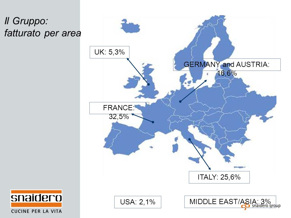 Il Gruppo: fatturato per area UK: 5,3% FRANCE: 32,5% GERMANY and AUSTRIA: 16,6% ITALY: 25,6% USA: 2,1% MIDDLE EAST/ASIA: 3%