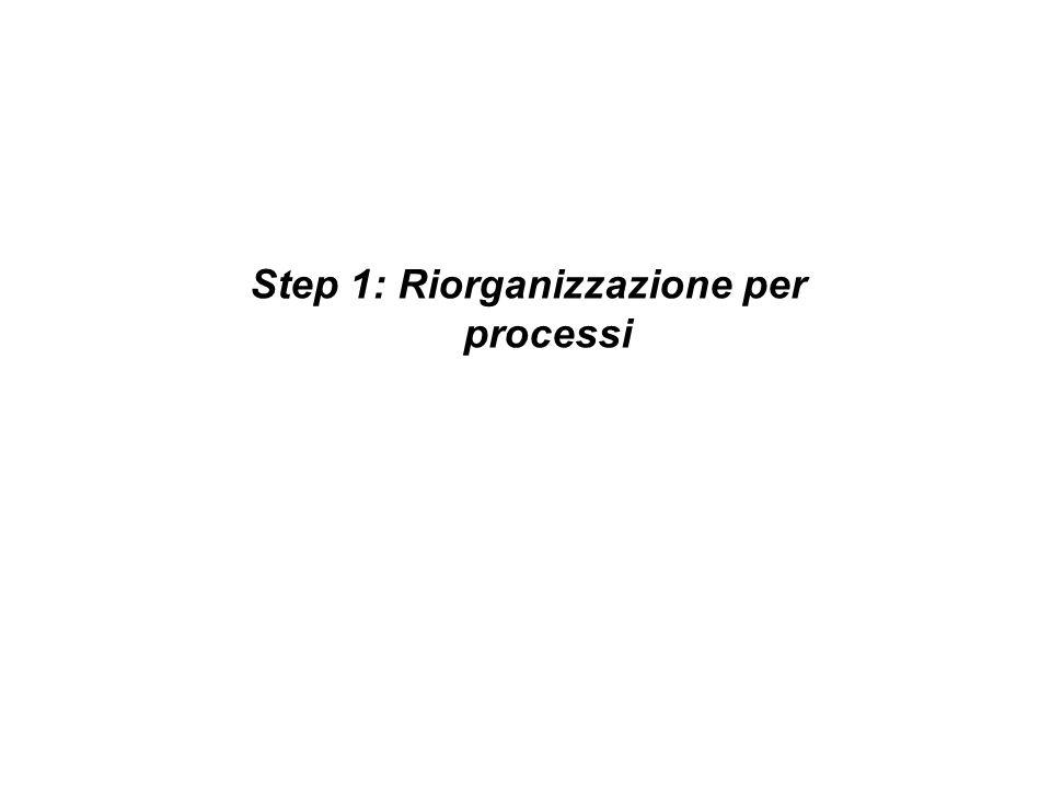 Step 1: Riorganizzazione per processi