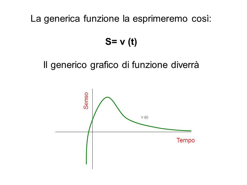 La generica funzione la esprimeremo così: S= v (t) Il generico grafico di funzione diverrà v (t) Tempo Senso