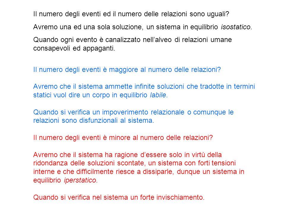 Il numero degli eventi ed il numero delle relazioni sono uguali? Avremo una ed una sola soluzione, un sistema in equilibrio isostatico. Quando ogni ev