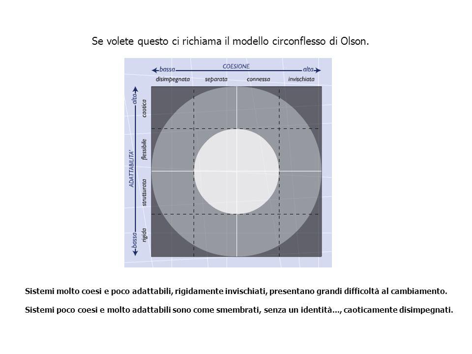 Se volete questo ci richiama il modello circonflesso di Olson. Sistemi molto coesi e poco adattabili, rigidamente invischiati, presentano grandi diffi
