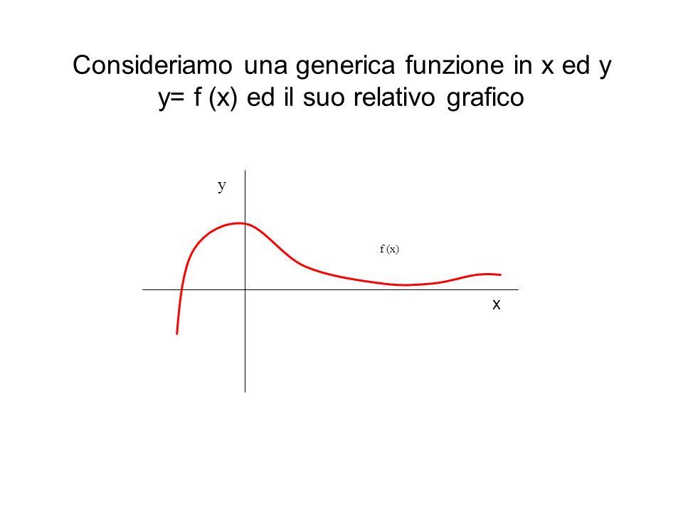 Consideriamo una generica funzione in x ed y y= f (x) ed il suo relativo grafico f (x) y x