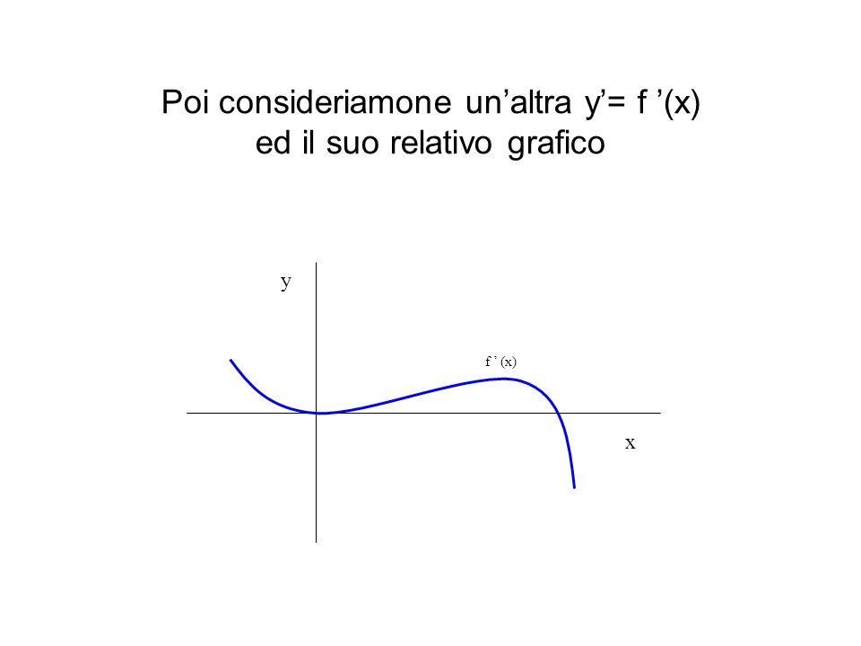 Poi consideriamone unaltra y= f (x) ed il suo relativo grafico f (x) y x