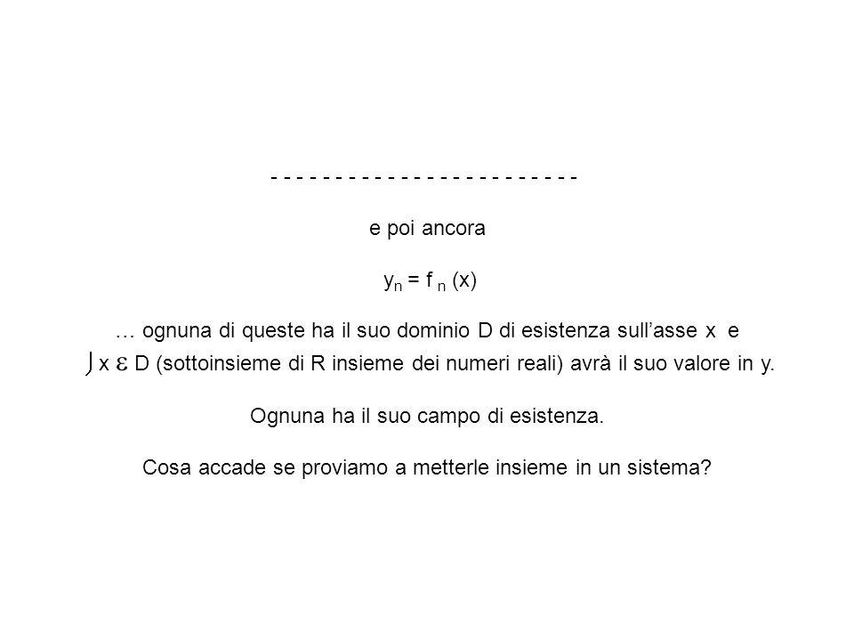 - - - - - - - - - - - - e poi ancora y n = f n (x) … ognuna di queste ha il suo dominio D di esistenza sullasse x e x D (sottoinsieme di R insieme dei
