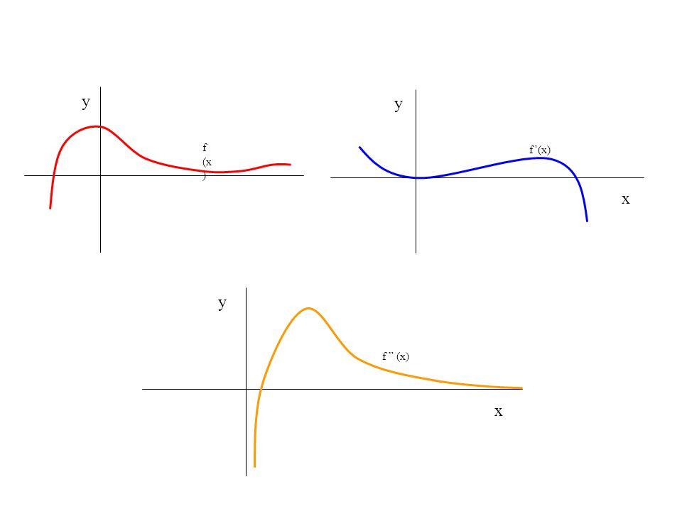 f (x ) y y x y x