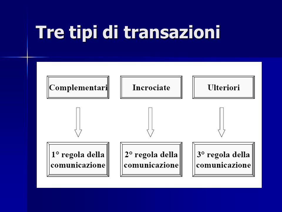 Transazioni complementari Una transazione complementare è Una transazione complementare è quella in cui i vettori transazionali sono paralleli e lo stato dellIo cui si rivolge lo Stimolo è uguale allo stato dellIo che emette la Risposta.