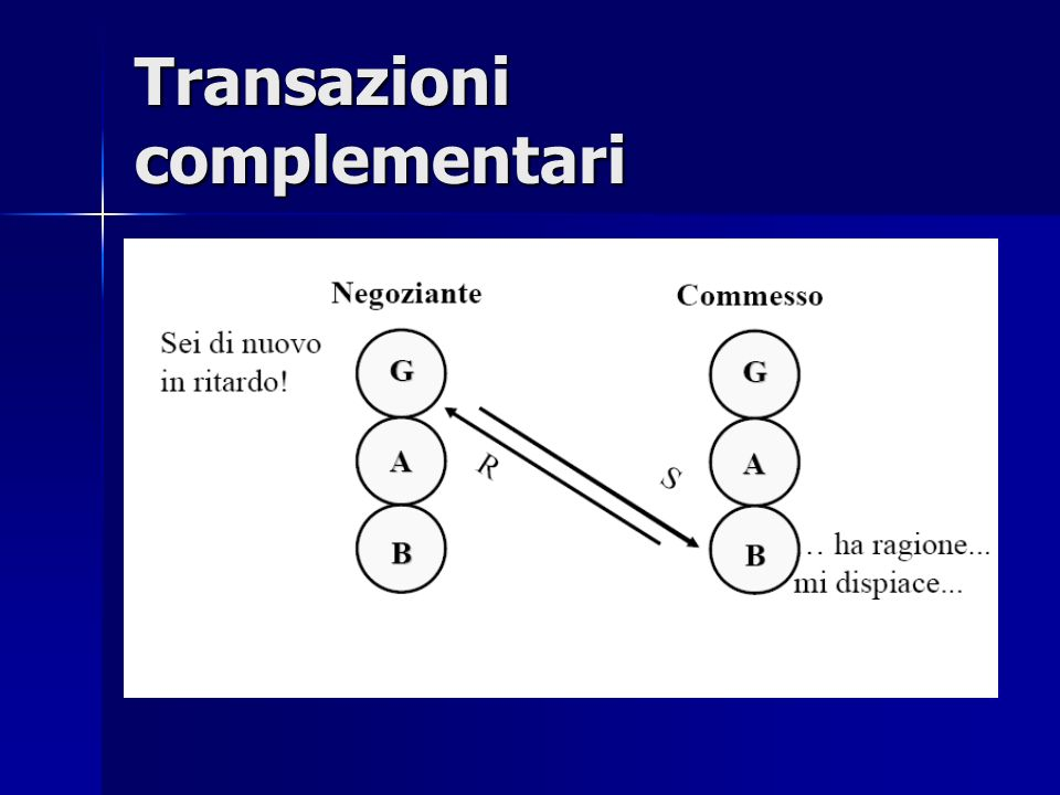 Transazioni complementari: 1° regola della comunicazione Finché le transazioni rimangono complementari, la comunicazione può continuare allinfinito.