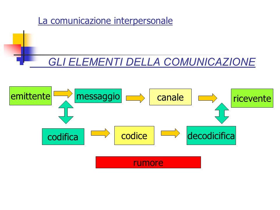 La comunicazione interpersonale GLI ELEMENTI DELLA COMUNICAZIONE emittente codifica messaggio ricevente decodicifica canale codice rumore