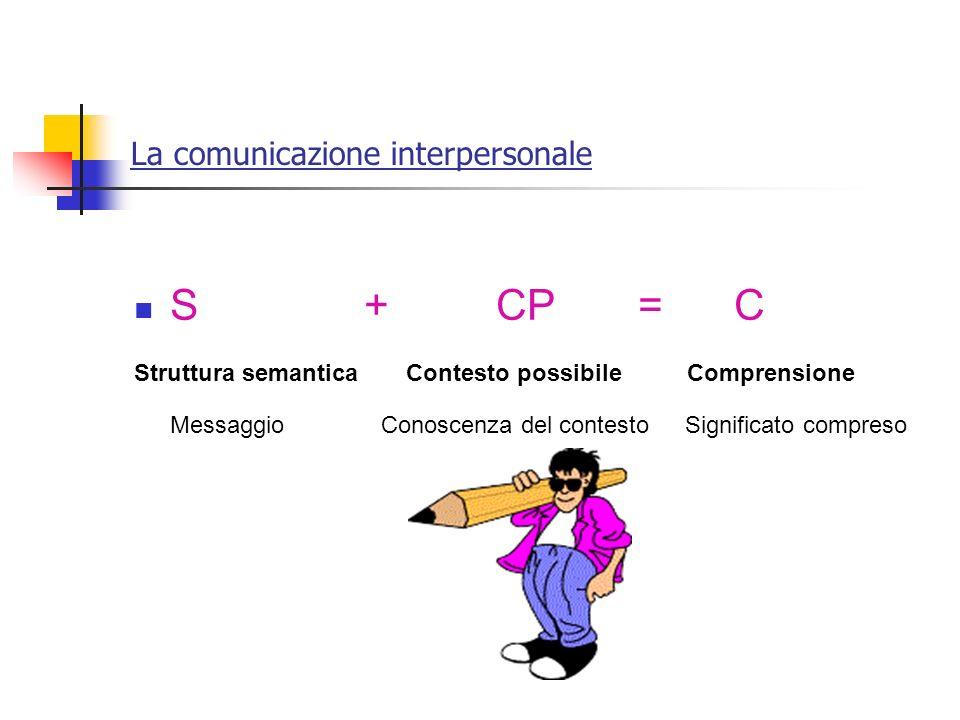 La comunicazione interpersonale S + CP = C Struttura semantica Contesto possibile Comprensione Messaggio Conoscenza del contesto Significato compreso