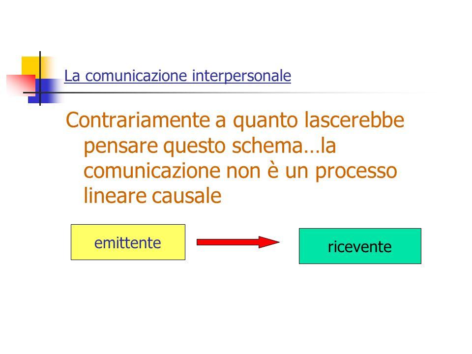 La comunicazione interpersonale Contrariamente a quanto lascerebbe pensare questo schema…la comunicazione non è un processo lineare causale emittente