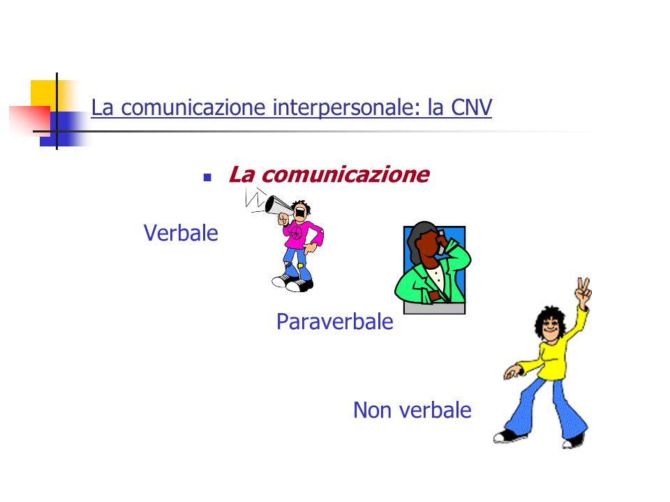La comunicazione interpersonale: la CNV La comunicazione Verbale Paraverbale Non verbale