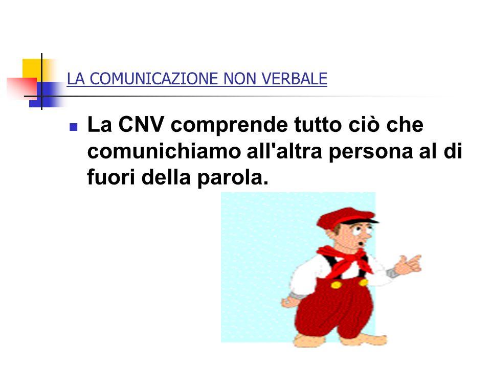 LA COMUNICAZIONE NON VERBALE La CNV comprende tutto ciò che comunichiamo all'altra persona al di fuori della parola.