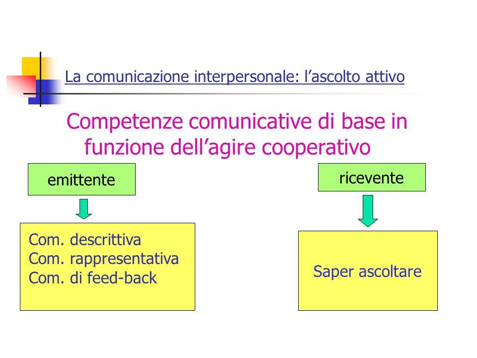 La comunicazione interpersonale: lascolto attivo Competenze comunicative di base in funzione dellagire cooperativo emittente Com. descrittiva Com. rap