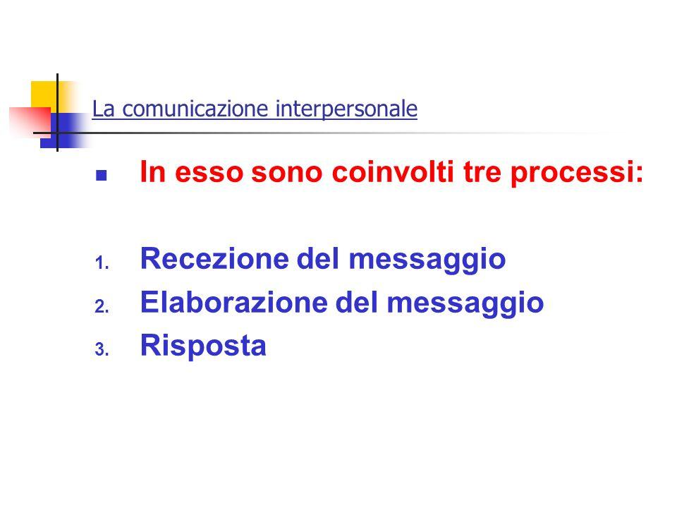 La comunicazione interpersonale In esso sono coinvolti tre processi: 1. Recezione del messaggio 2. Elaborazione del messaggio 3. Risposta