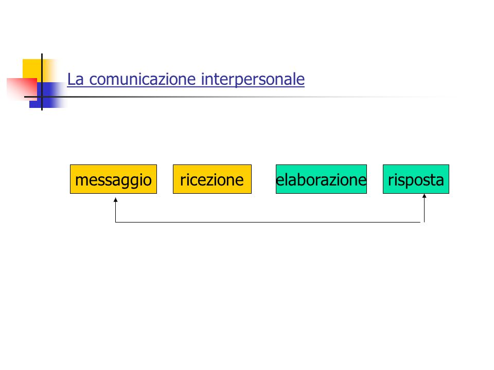 La comunicazione interpersonale messaggioricezioneelaborazionerisposta