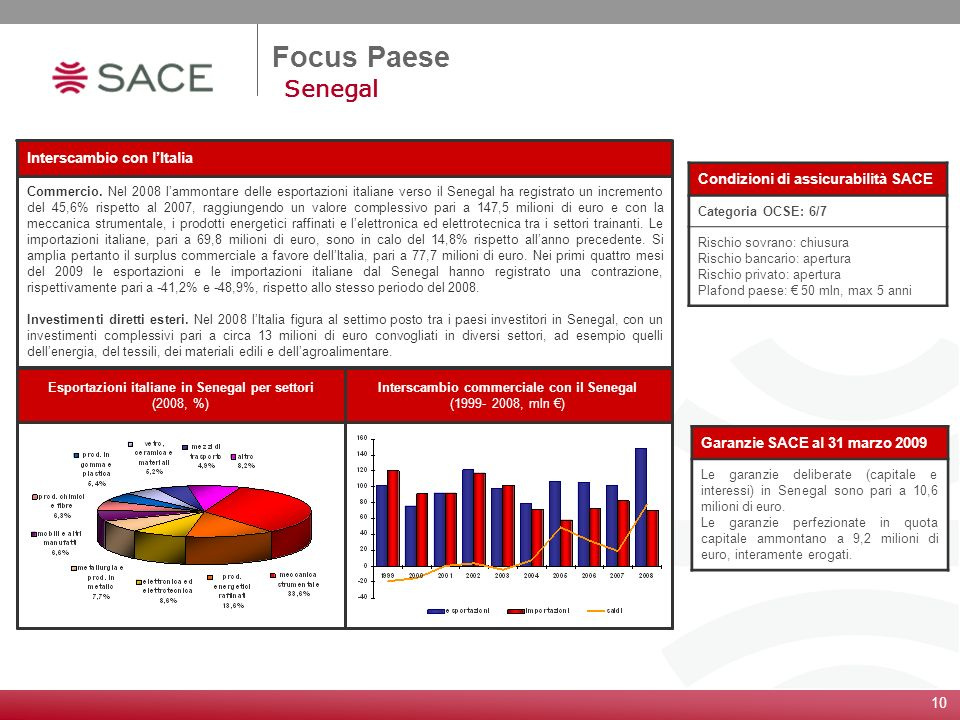 10 Focus Paese Senegal Condizioni di assicurabilità SACE Categoria OCSE: 6/7 Rischio sovrano: chiusura Rischio bancario: apertura Rischio privato: ape