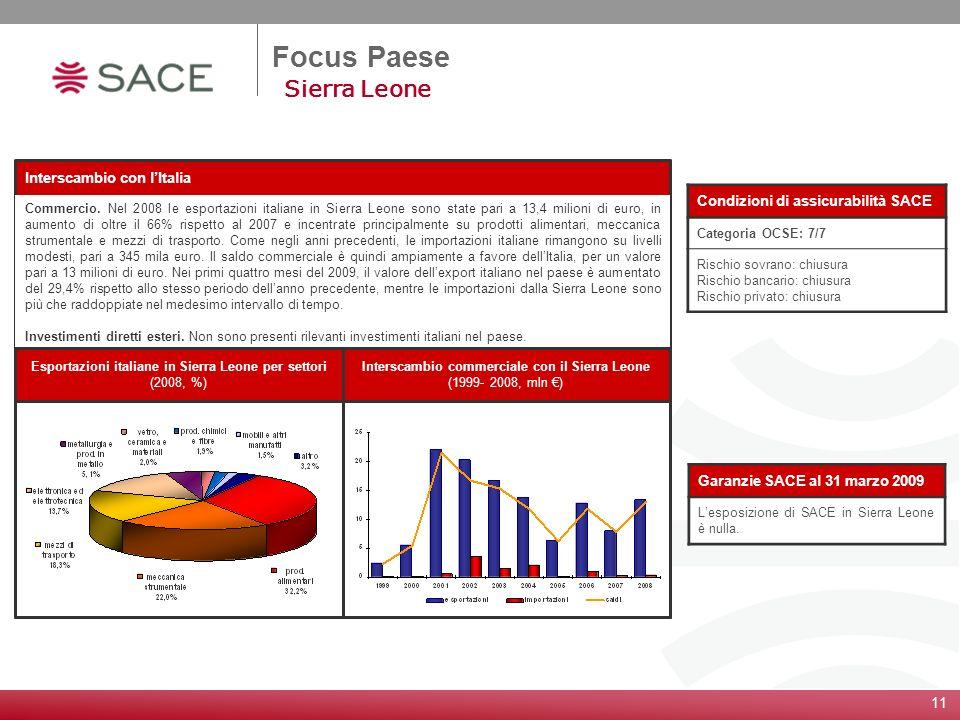 11 Focus Paese Sierra Leone Condizioni di assicurabilità SACE Categoria OCSE: 7/7 Rischio sovrano: chiusura Rischio bancario: chiusura Rischio privato