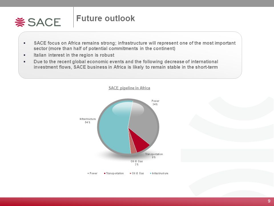 9 Future outlook SACE pipeline in Africa SACE focus on Africa remains strong; infrastructure will represent one of the most important sector (more tha