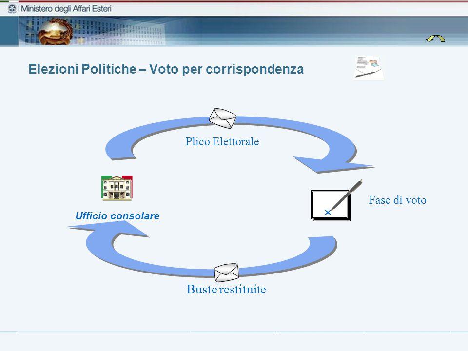 Elezioni Politiche – Voto per corrispondenza Fase di voto Ufficio consolare Plico Elettorale Buste restituite