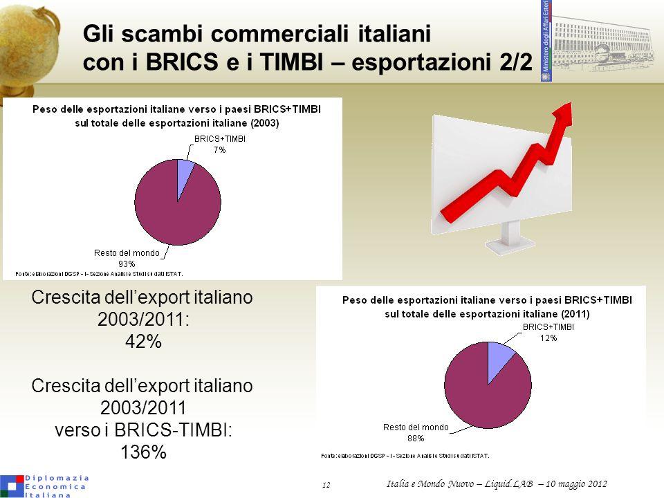 12 Italia e Mondo Nuovo – Liquid.LAB – 10 maggio 2012 Gli scambi commerciali italiani con i BRICS e i TIMBI – esportazioni 2/2 Crescita dellexport ita