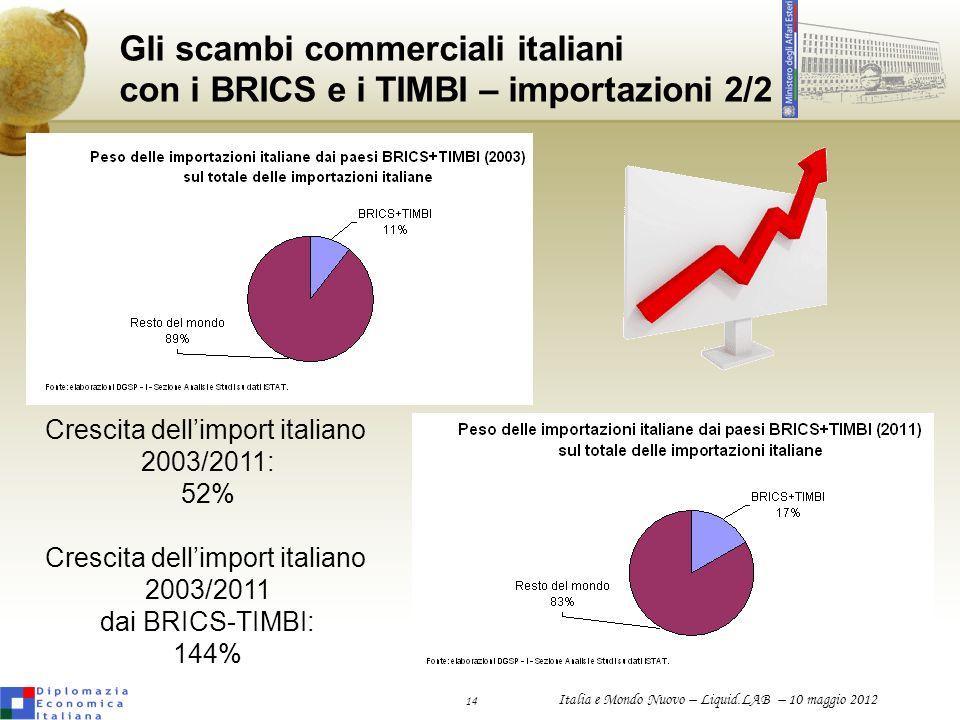 14 Italia e Mondo Nuovo – Liquid.LAB – 10 maggio 2012 Gli scambi commerciali italiani con i BRICS e i TIMBI – importazioni 2/2 Crescita dellimport ita